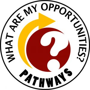 What are my Opportunities?